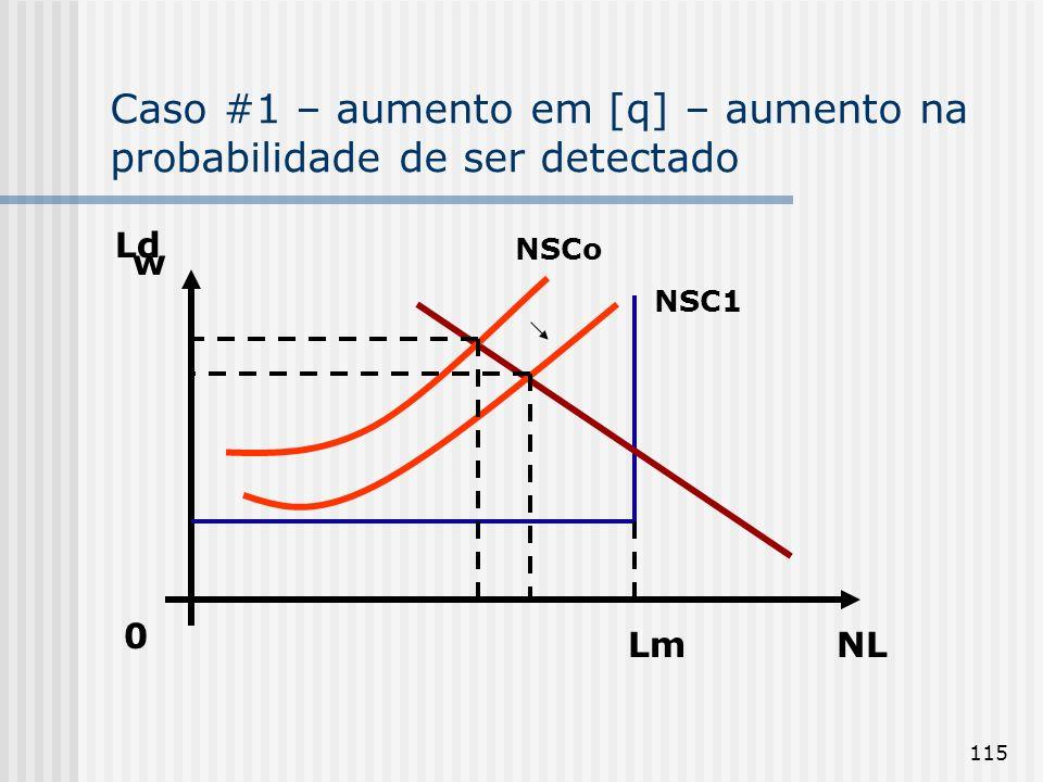 Caso #1 – aumento em [q] – aumento na probabilidade de ser detectado